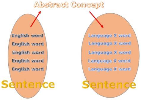 Spoken language essay multimodal transport